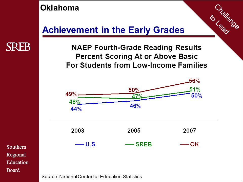 Challenge to Lead Southern Regional Education Board Oklahoma School Performance Standards Percent At or Above Standards Fourth-Grade Reading 2007 2005 2007 OK State NAEP Standards Basic Proficient OK U.S.