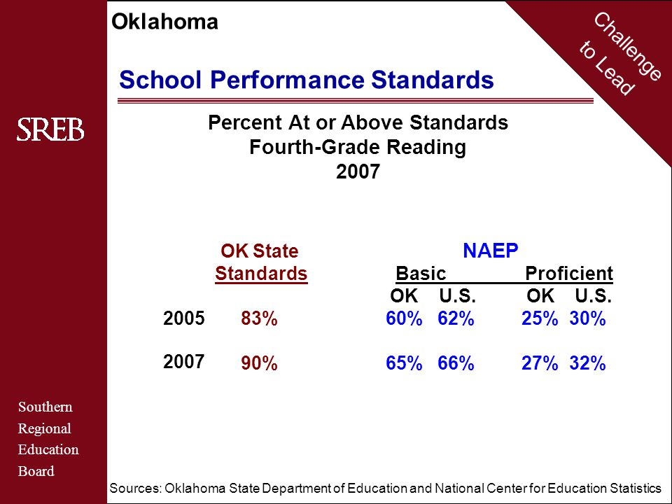 Challenge to Lead Southern Regional Education Board Oklahoma School Performance Standards Percent At or Above Standards Fourth-Grade Mathematics 2007 2005 2007 OK State NAEP Standards Basic Proficient OK U.S.