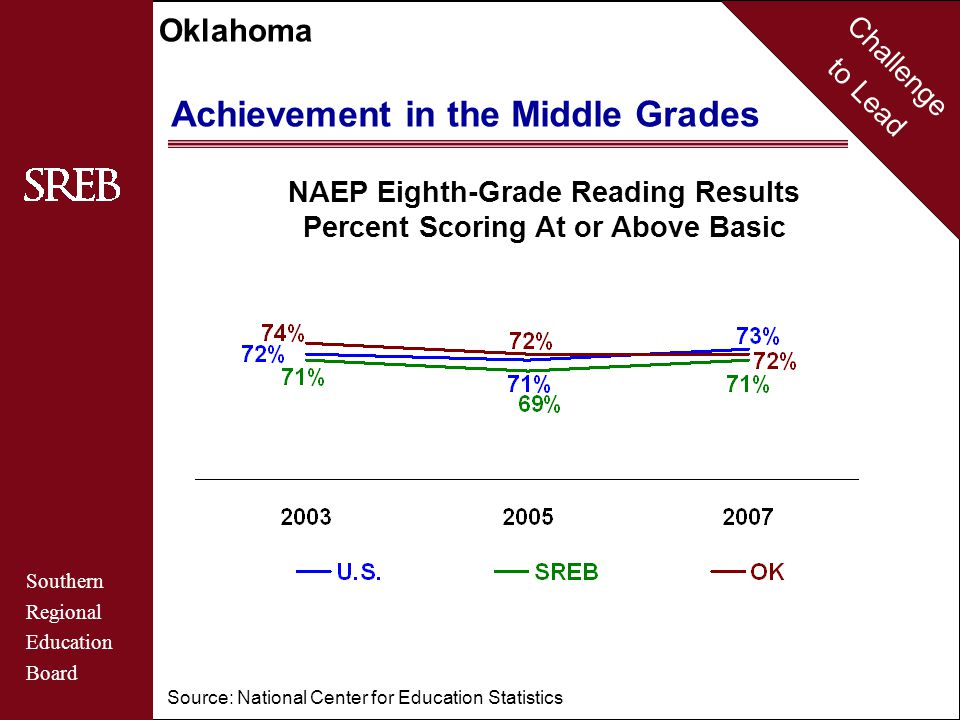 Challenge to Lead Southern Regional Education Board Oklahoma Achievement in the Middle Grades NAEP Eighth-Grade Mathematics Results Percent Scoring At or Above Basic Source: National Center for Education Statistics