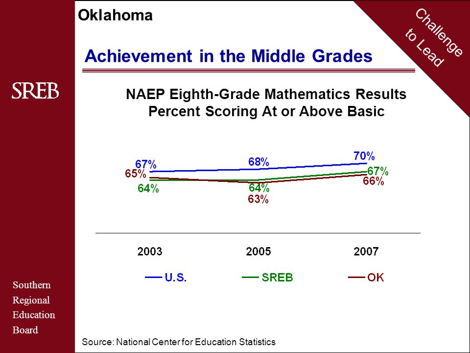 Challenge to Lead Southern Regional Education Board Oklahoma Achievement in the Middle Grades NAEP Eighth-Grade Mathematics Results Percent Scoring At or Above Basic By Racial/Ethnic Group in Oklahoma Source: National Center for Education Statistics