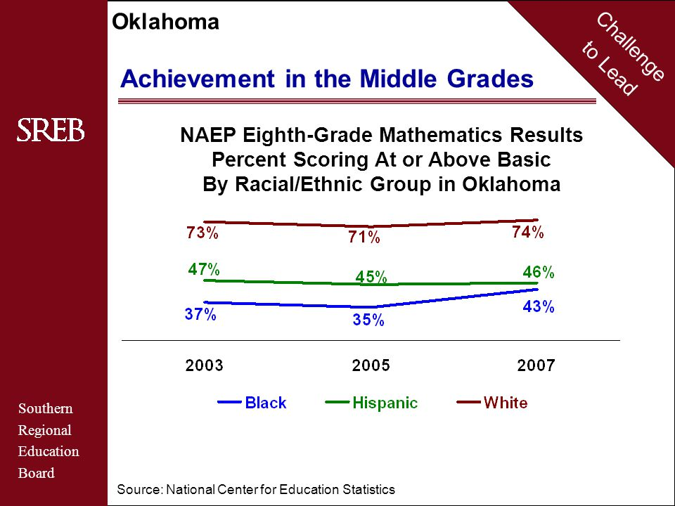 Challenge to Lead Southern Regional Education Board Oklahoma Achievement in the Middle Grades NAEP Eighth-Grade Mathematics Results Percent Scoring At or Above Basic For Students from Low-Income Families Source: National Center for Education Statistics