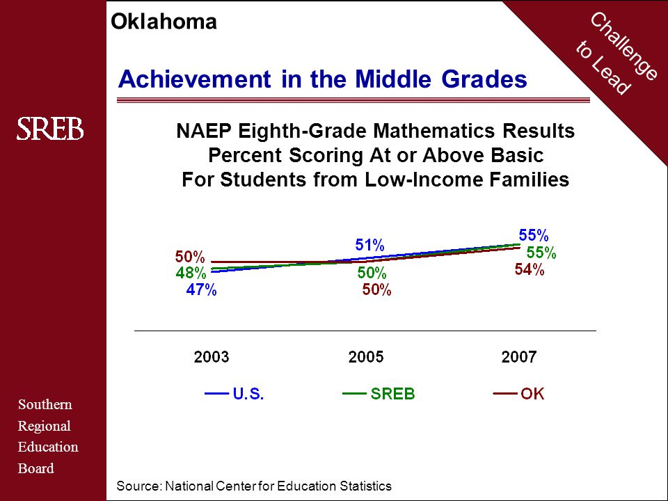 Challenge to Lead Southern Regional Education Board Oklahoma School Performance Standards Percent At or Above Standards Eighth-Grade Reading 2007 2005 2007 OK State NAEP Standards BasicProficient OK U.S.
