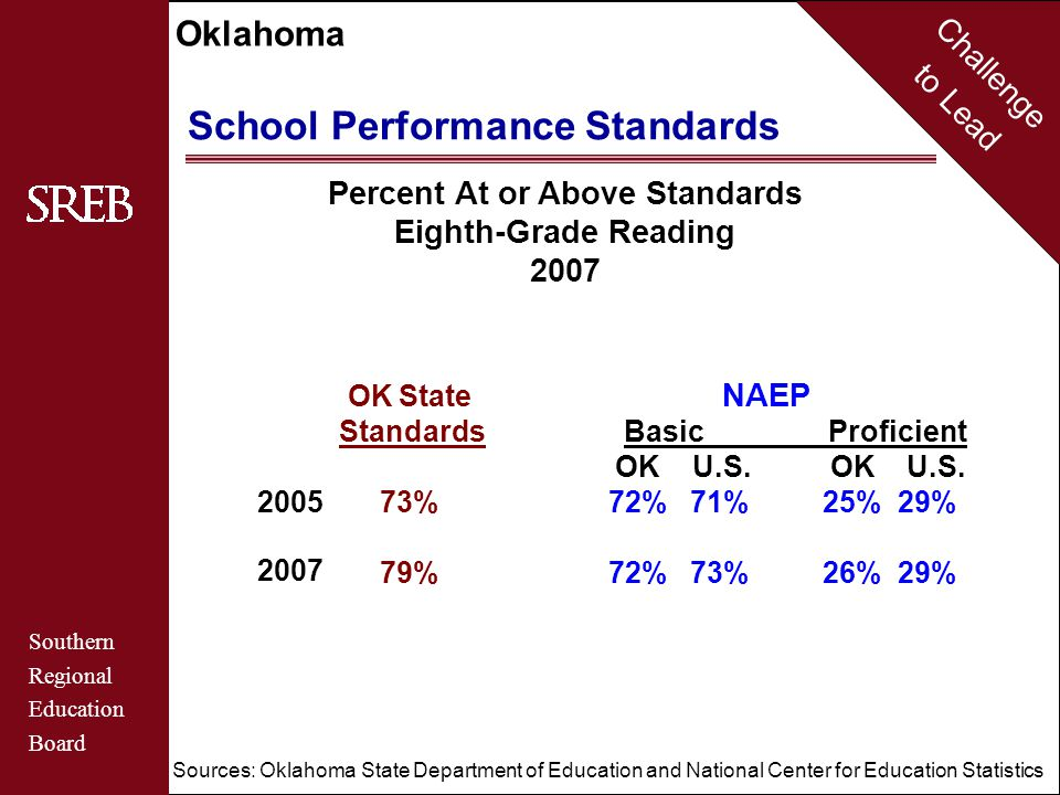 Challenge to Lead Southern Regional Education Board Oklahoma School Performance Standards Percent At or Above Standards Eighth-Grade Mathematics 2007 2005 2007 OK State NAEP Standards BasicProficient OK U.S.