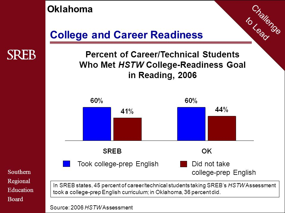 Challenge to Lead Southern Regional Education Board Oklahoma College and Career Readiness Source: 2006 HSTW Assessment Percent of Career/Technical Students Who Met HSTW College-Readiness Goal in Mathematics, 2006 Took college-prep math Did not take college-prep math In SREB states, 51 percent of career/technical students taking SREB's HSTW Assessment took a college-prep math curriculum; in Oklahoma, 45 percent did.