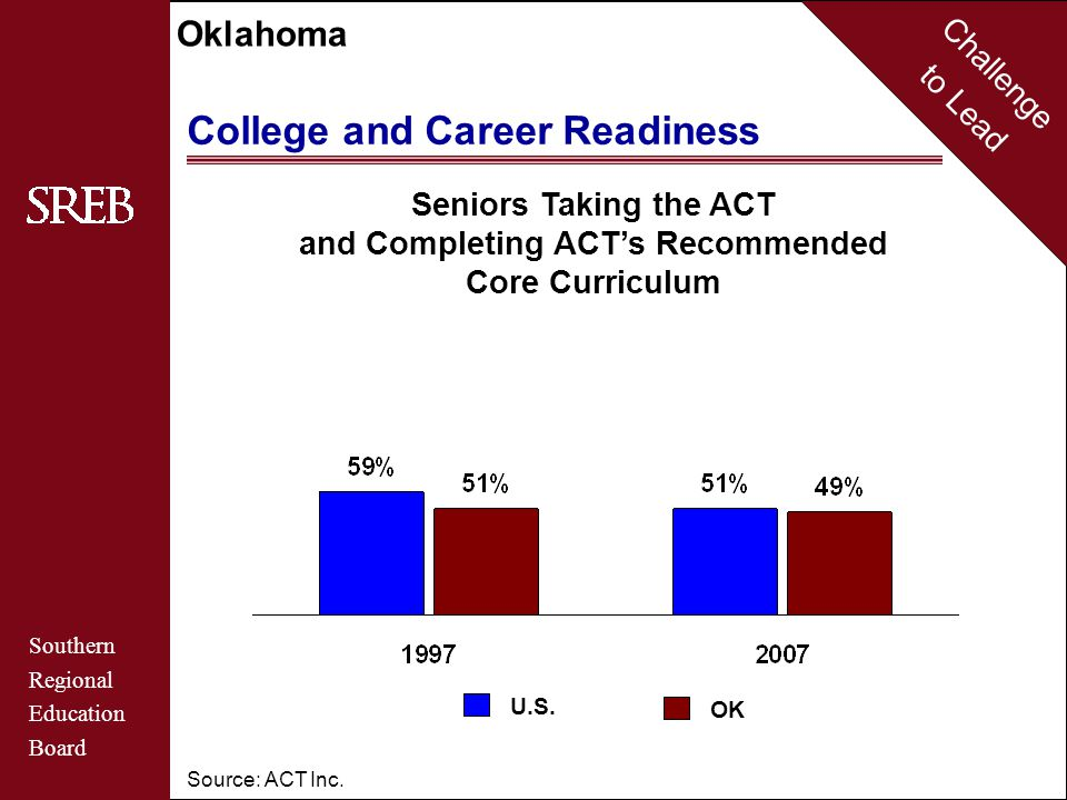 Challenge to Lead Southern Regional Education Board Oklahoma College and Career Readiness 10% or fewer11% to 24%25% or more U.S.