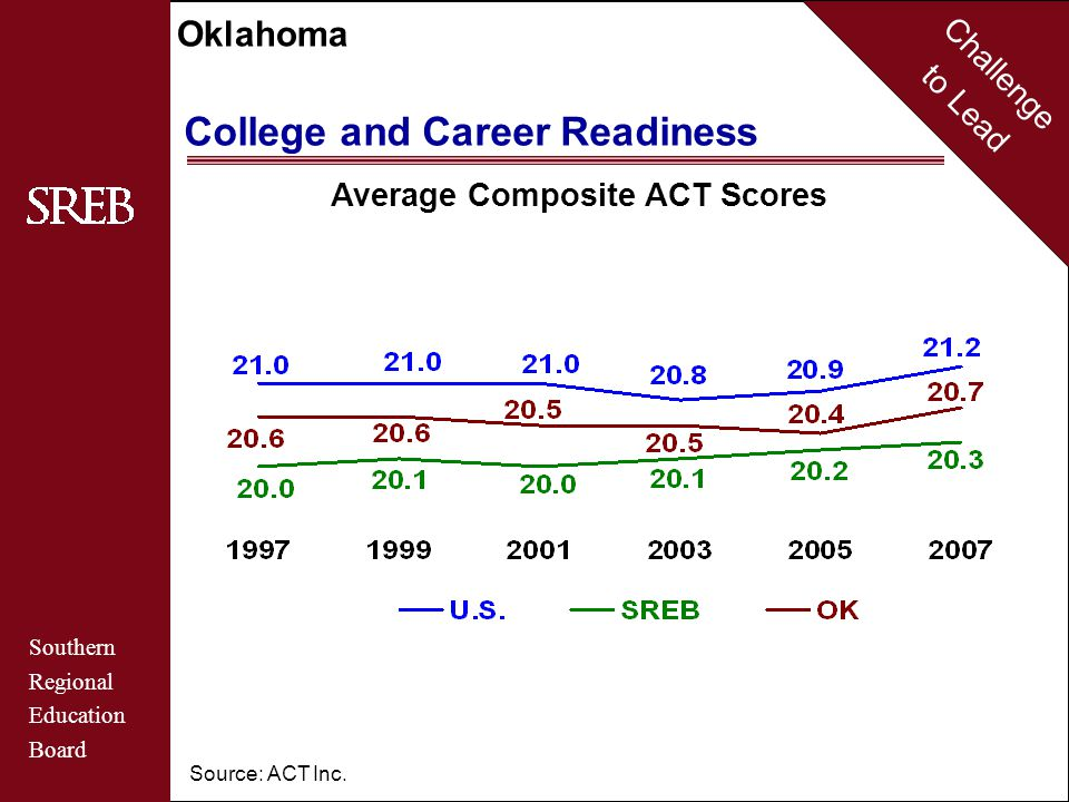 Challenge to Lead Southern Regional Education Board Oklahoma College and Career Readiness Average Composite ACT Scores By Racial/Ethnic Group Source: ACT Inc.