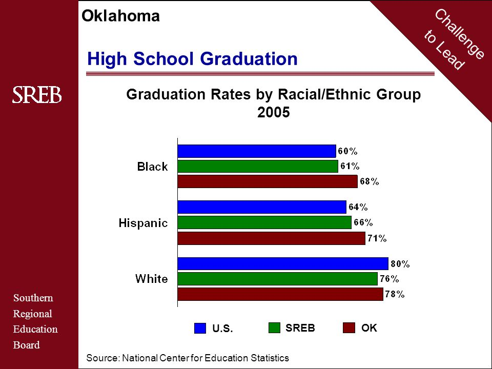 Challenge to Lead Southern Regional Education Board Oklahoma Qualified Teachers Secondary Mathematics Teachers Certified in Mathematics, 2004 Source: Council of Chief State School Officers 99%