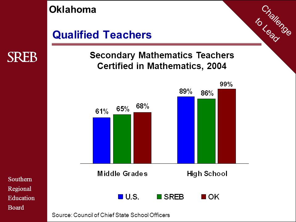 Challenge to Lead Southern Regional Education Board Oklahoma Average Salaries of Beginning Teachers 2005 AR $28,784 MO $29,281 KS $27,840 CO $35,086 NM $33,730 OK $29,174 TX $33,775 Qualified Teachers U.S.