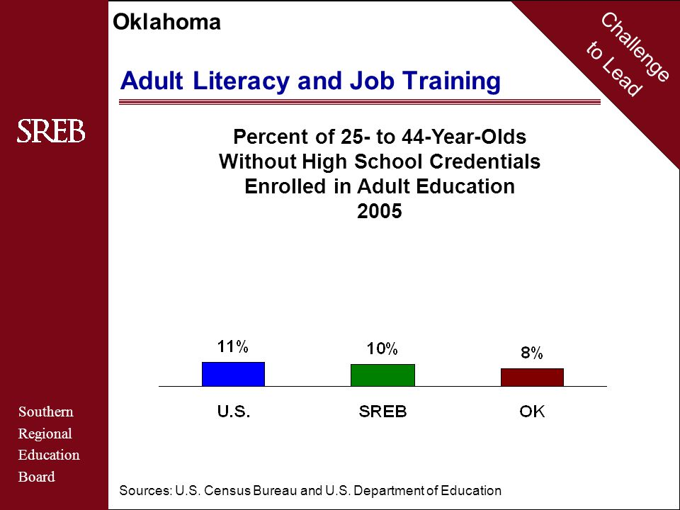 Challenge to Lead Southern Regional Education Board Oklahoma Postsecondary Certificates & Degrees Oklahoma's College Affordability Gap, 2006 (Median Family Income: $38,900) $8,420: Annual tuition/fees, room/board at OK public four-year institutions $3,630: SREB median states' gap Sources: National Center for Education Statistics, SmartStudent Guide to Financial Aid and SREB-State Data Exchange