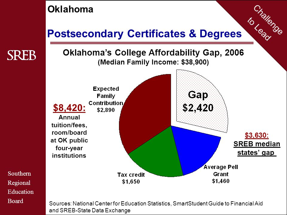 Challenge to Lead Southern Regional Education Board Oklahoma Postsecondary Certificates & Degrees Estimated College Enrollment Rates of Recent High School Graduates Source: National Center for Education Statistics U.S.