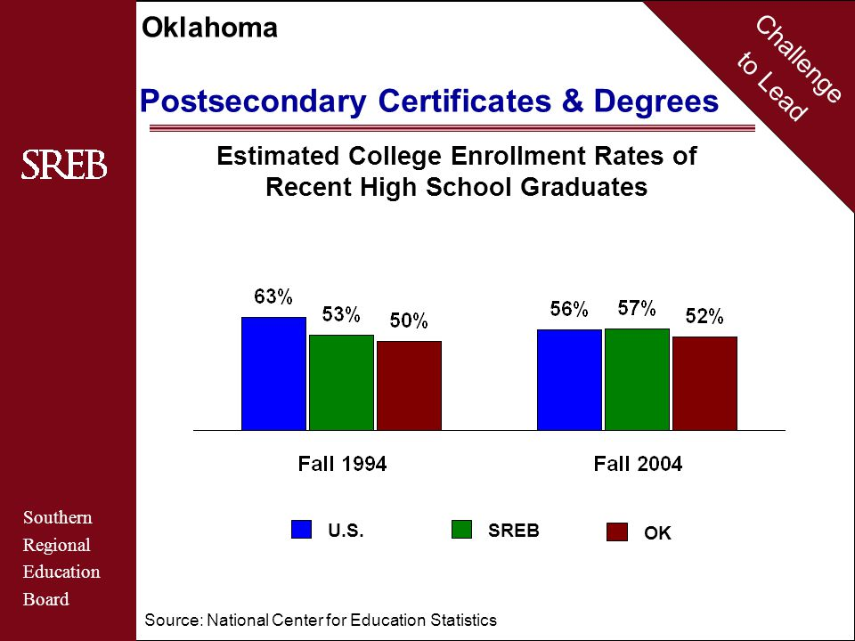 Challenge to Lead Southern Regional Education Board Oklahoma College and University Accountability Six-Year Graduation Rates in 2006 for First-Time Freshmen Who Entered Public Four-Year Colleges and Universities in Fall 2000 Source: SREB-State Data Exchange