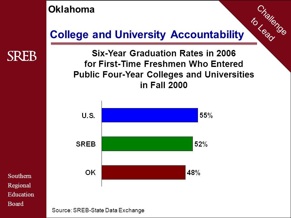 Challenge to Lead Southern Regional Education Board Oklahoma Postsecondary Certificates & Degrees Adults With Bachelor's Degrees or Higher 2006 Source: U.S.
