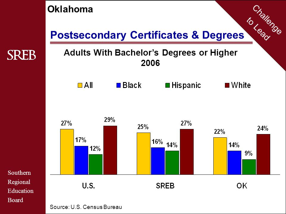 Challenge to Lead Southern Regional Education Board Oklahoma Average Salaries of Full-Time Instructional Faculty at Public Colleges and Universities 2006 College and University Accountability U.S.