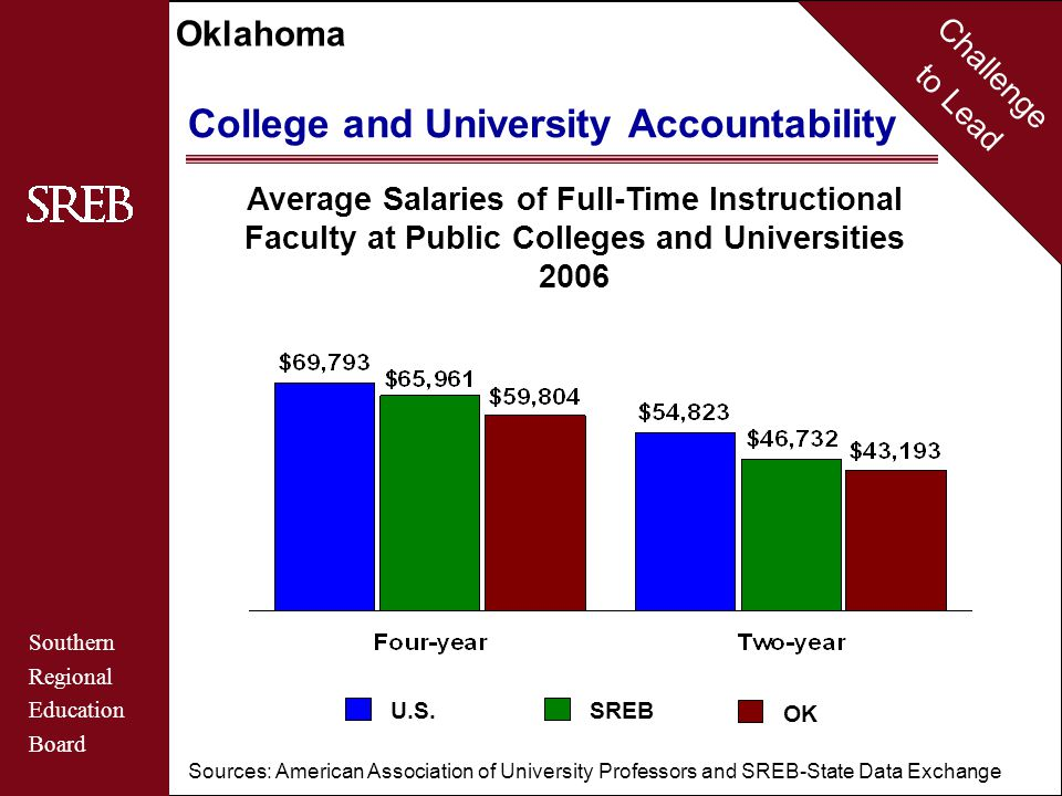 Challenge to Lead Southern Regional Education Board Oklahoma Education System That is Accountable Public Four-Year College and University Funding Changes 2001 to 2007 Source: SREB-State Data Exchange SREBOK