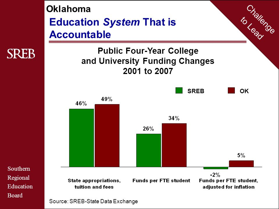 Challenge to Lead Southern Regional Education Board Oklahoma Maryland Education System That is Accountable Source: SREB-State Data Exchange SREBOK Public Two-Year College Funding Changes 2001 to 2007