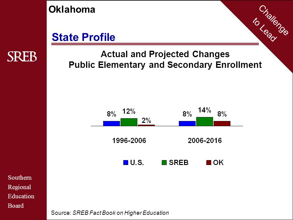 Challenge to Lead Southern Regional Education Board Oklahoma State Profile Percent of Children from Families in Poverty and Low-Income Families, 2006 1990 level 55% 44% 51% SREB U.S.