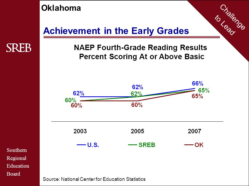 Challenge to Lead Southern Regional Education Board Oklahoma Source: National Center for Education Statistics NAEP Fourth-Grade Mathematics Results Percent Scoring At or Above Basic Achievement in the Early Grades
