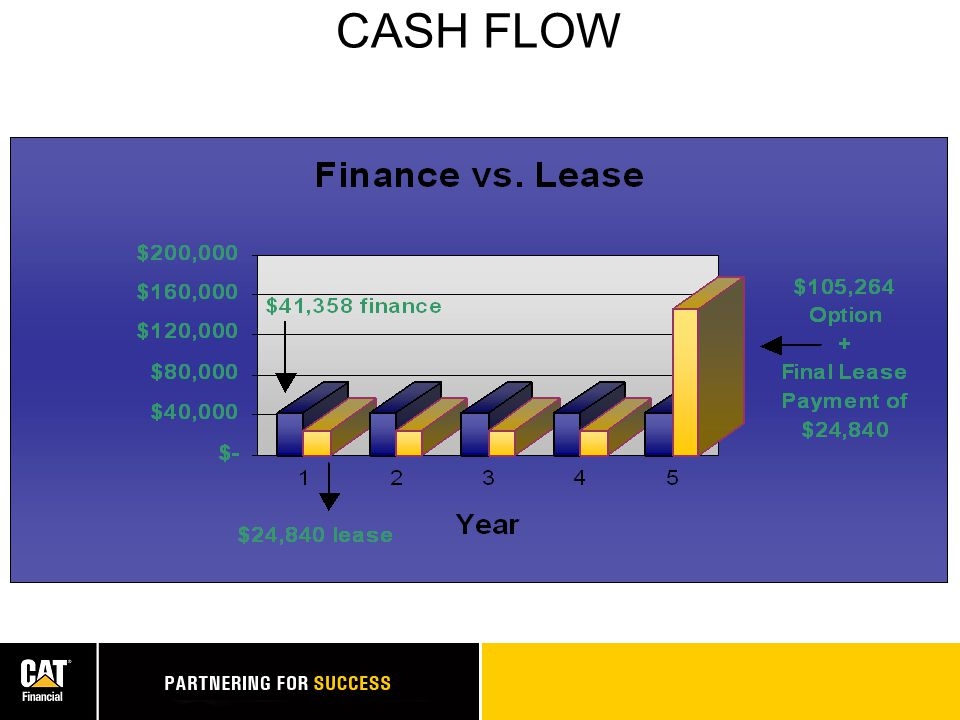 ADVANTAGES Lease Buy Cash Flow? Control Maint. Costs? Flexibility? Total Ownership Cost? X