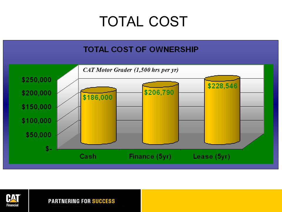 ADVANTAGES Lease Buy Cash Flow? Control Maint. Costs? Flexibility? Total Ownership Cost? X X X X