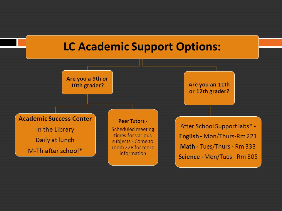 7 th Hour Labs  Primarily for 11 th and 12 graders  Walk-in, no appointments required  Content-specific support for students.