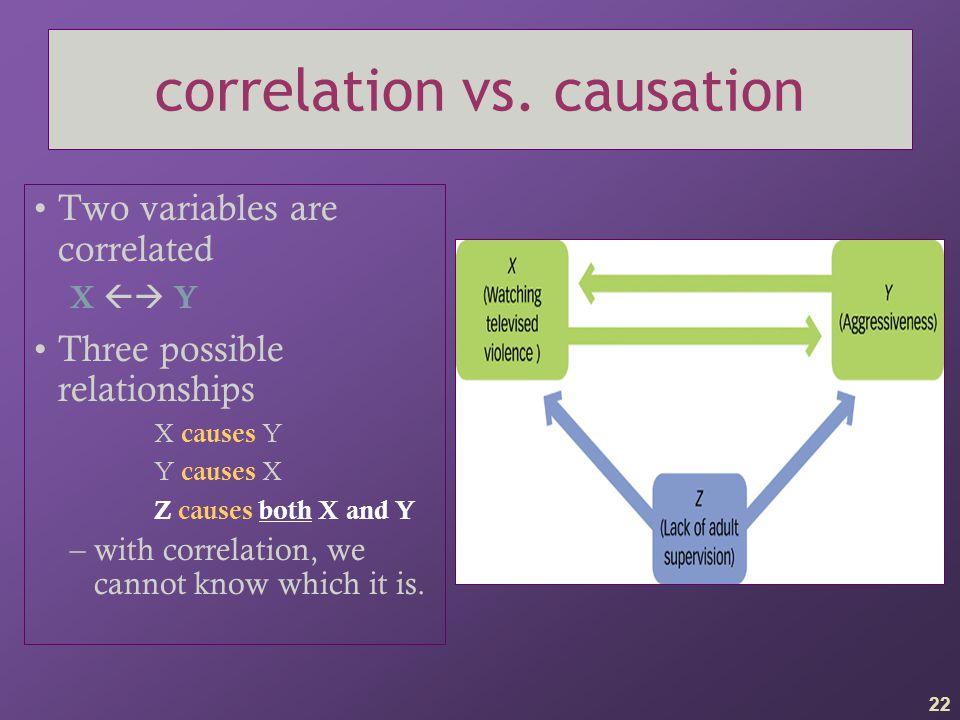 third variable problem ++