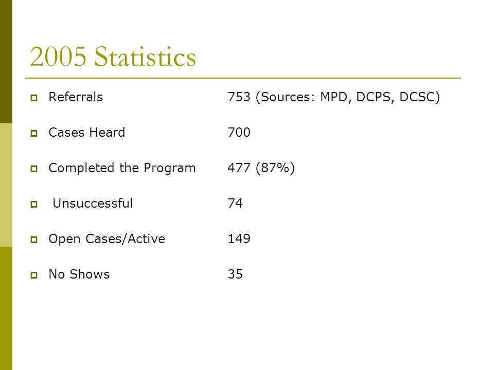 2006 Statistics  Referrals868 (Sources: MPD, DCPS, DCSC)  Cases Heard 762  Completed the Program 373  Unsuccessful56  Open Cases/Active254  No Shows10
