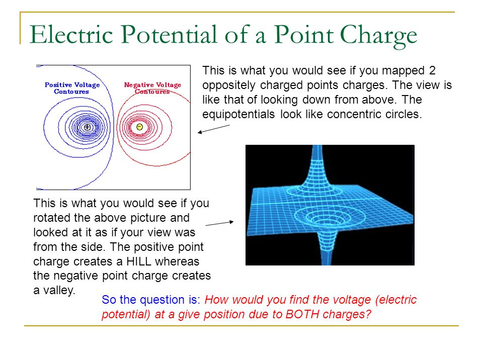 Electric Potential of a Point Charge Why the sum sign.