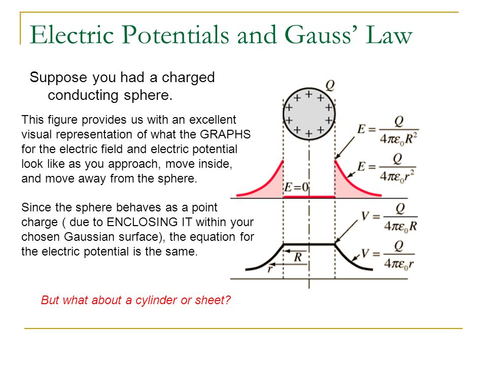 Electric Potential for Cylinders + + + + + + + + + + + + Using Gauss' Law we derived and equation to define the electric field as we move radially away from the charged cylinder.