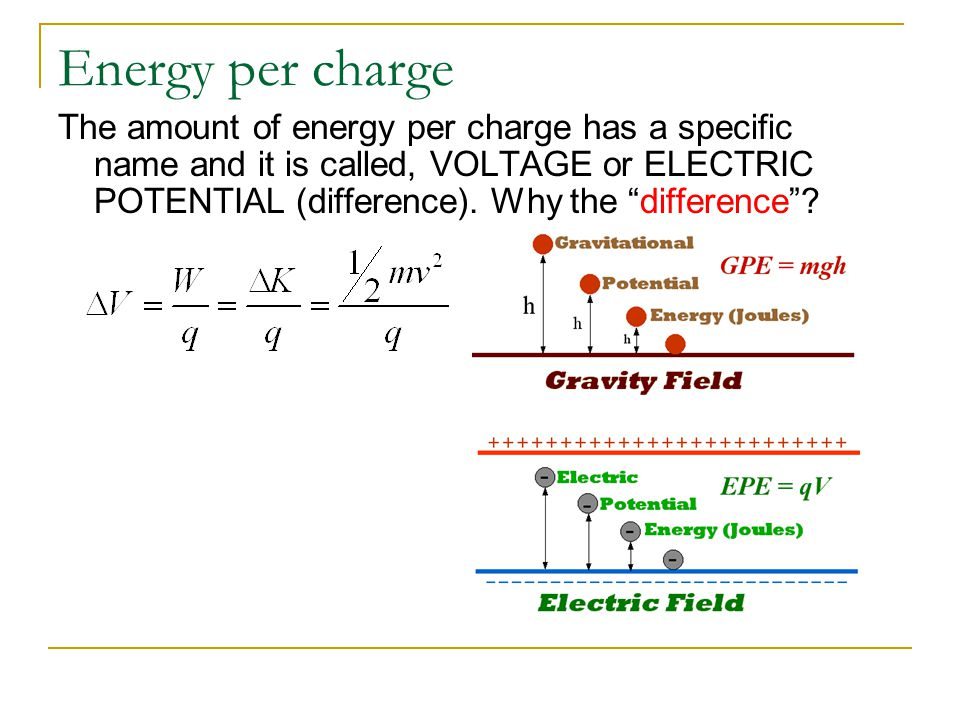 Understanding Difference Let's say we have a proton placed between a set of charged plates.