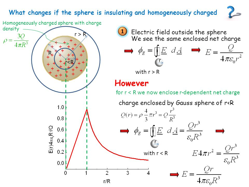 Let's revisit a question we answered before now using Gauss's law as new tool Electric field between oppositely charged large parallel plates +++++++++++++++++++++++++++++++ ------------------------------------------------- homogeneity of the field is our input from symmetry We use a cylinder as a Gaussian surface.