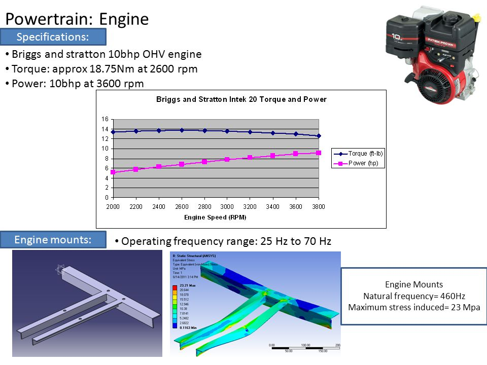 Powertrain: Transmission Schematic: Engine-> CVT-> Reduction gearbox Continuously Variable Transmission 1.