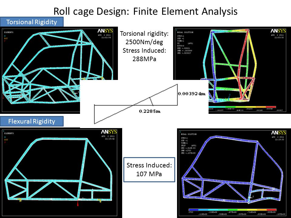 Roll cage Design: Finite Element Analysis Front Impact Side Impact Rear Impact Front Impact: Force=7G=24034N Stress Induced= 319MPa Side Impact Force=3G=10300N Stress Induced= 334MPa Rear Impact Force=5G=17167N Stress Induced= 123MPa