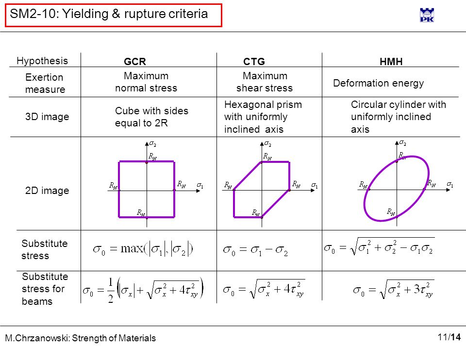 12 /14 M.Chrzanowski: Strength of Materials SM2-10: Yielding & rupture criteria  stop