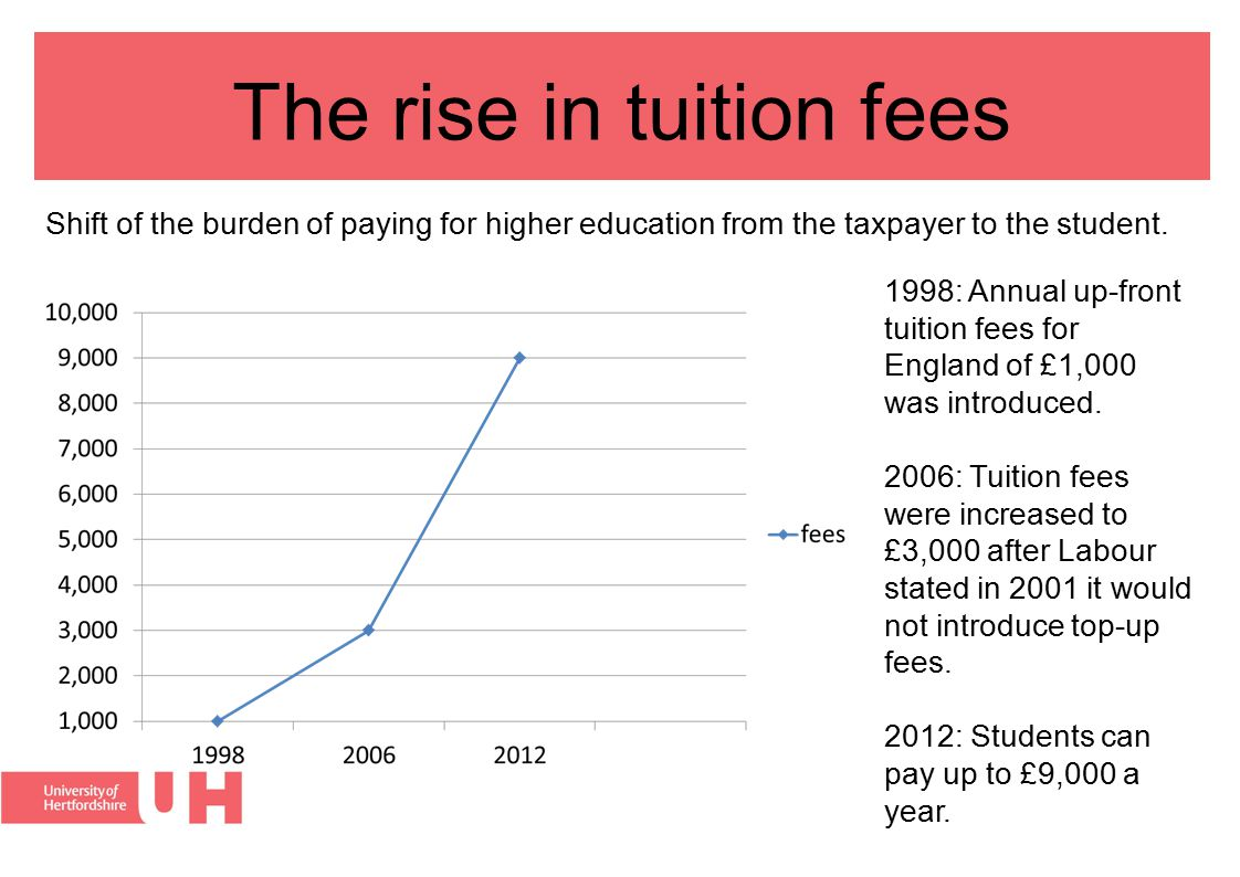 2012 increase in tuition fees In December 2010 the motion on student funding was passed.