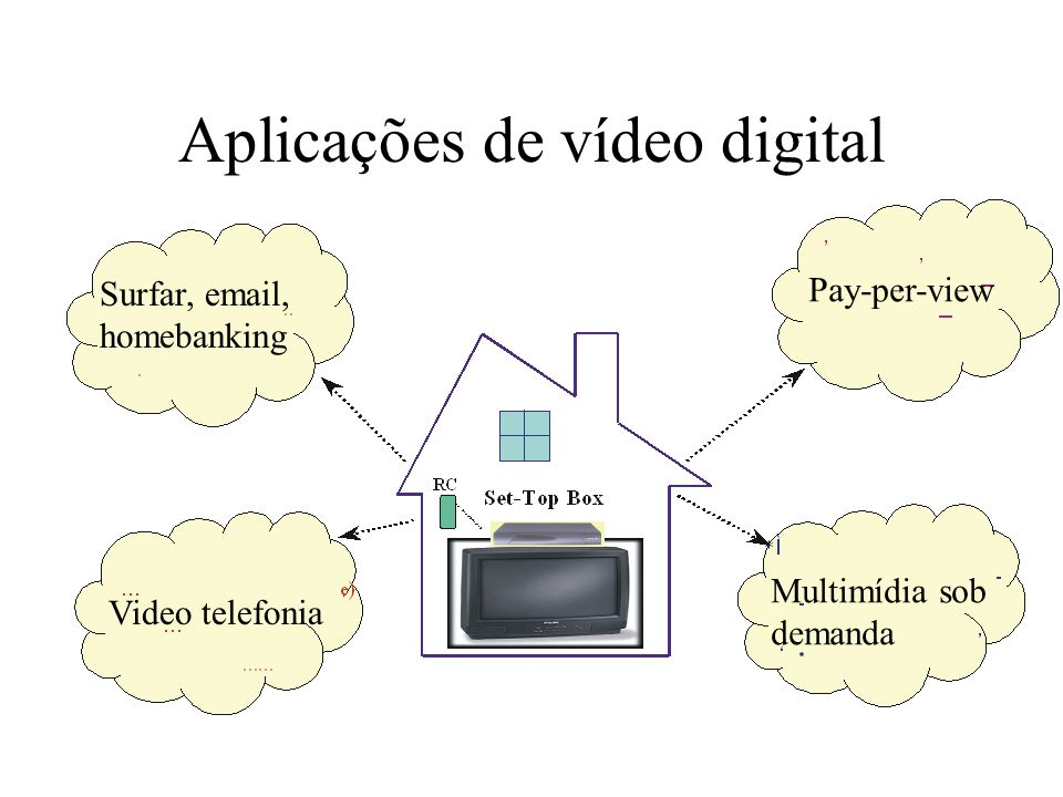 Vantagens de vídeo digital Open Architecture video systems, meaning the existence of video at multiple spatial, temporal, and SNR resolution within a single scalable bitstream Interactivity Variable-rate transmission on demand Easy software conversion from one standard to another Integration of various video applications Editing capabilities, such as cutting and pasting, zooming removal of noise and blur Robustness to channel noise and ease of encryption …...