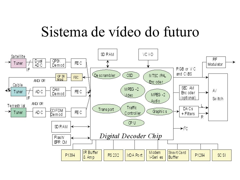 Imagens e vídeo - definições Imaging:normal photography, X-rays, electronic documents, electronic still pictures, motion pictures, TV Video:a sequence of still pictures of a scene taken at various subsequent intervals in time Scanning:a form of sampling of a continuously varying two-dimensional signal
