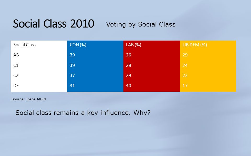 Social Class Up until the 1970s there was a clear two party system, with Labour seen to be championing the working class, the Conservatives the middle and upper classes.