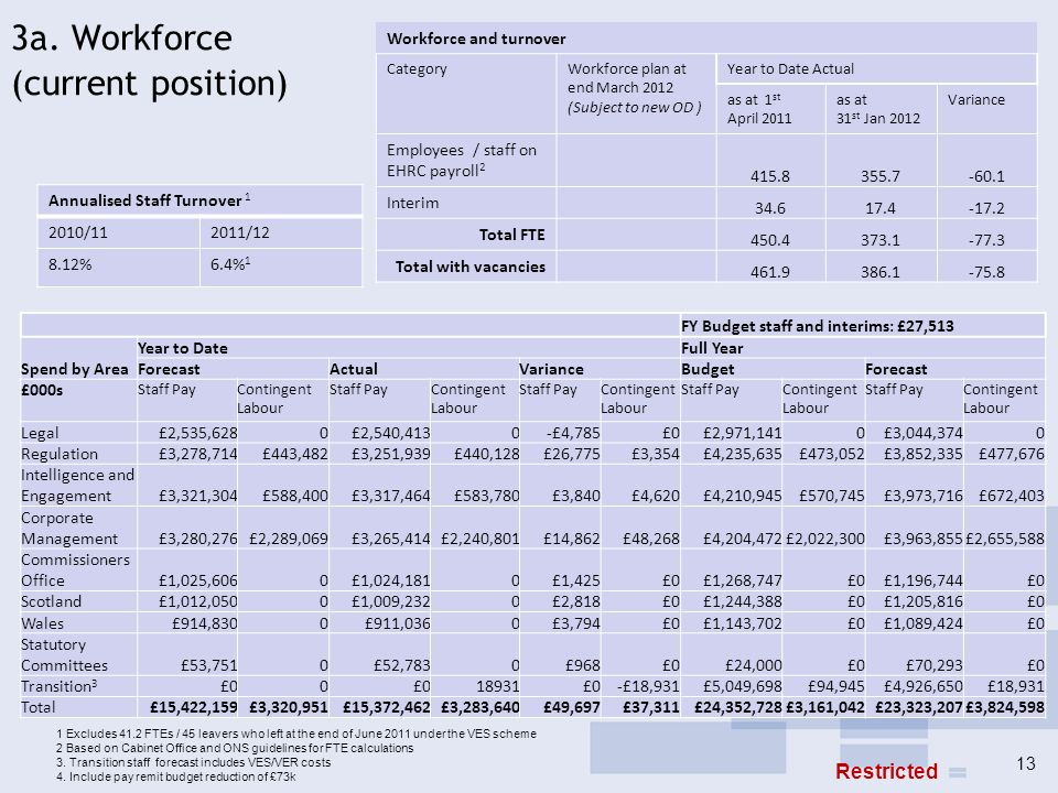 3b.Workforce – forward plan By Directorate Total workforce Baseline Total 1 April Total 1 Prior month Employees / staff on EHRC payroll 1 InterimsTotal Current month SMT approved vacancies to recruit 2 Total Including Vacancies Workforce plan projection Variance, pressure/ headroo m FTEs as at 1st April 11 as at 31 st Dec 11 as at 31 st January 12 To end of Mar-12 Legal 69.658.157.90.458.3 Subject to new OD Regulation 62.951.949.1352.1 Intelligence & Engagement 135120.5118.62120.62122.6 Corporate Management 74.986.371.11283.1992.1 Scotland 31.126.1 Wales 27.32323.023 Commissioners Office 15109.9 211.9 Total 415.8375.9355.717.4373.113386.1 1 Based on Cabinet office guidelines for FTE calculations 2 Excluding vacancies approved to be recruited to replace interims.