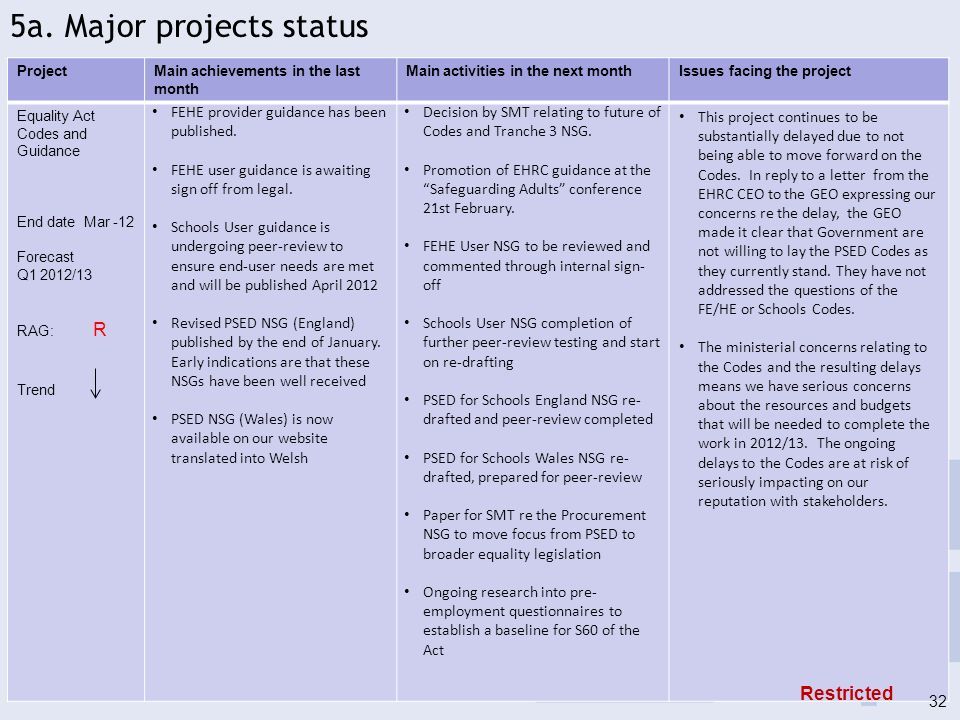 ProjectMain achievements in the last month Main activities in the next monthIssues facing the project Inquiry into Home Based Care End date: Mar - 12 Completed Nov 11 RAG: G Trend: Content for guidance on commissioning agreed with author and project reference group.