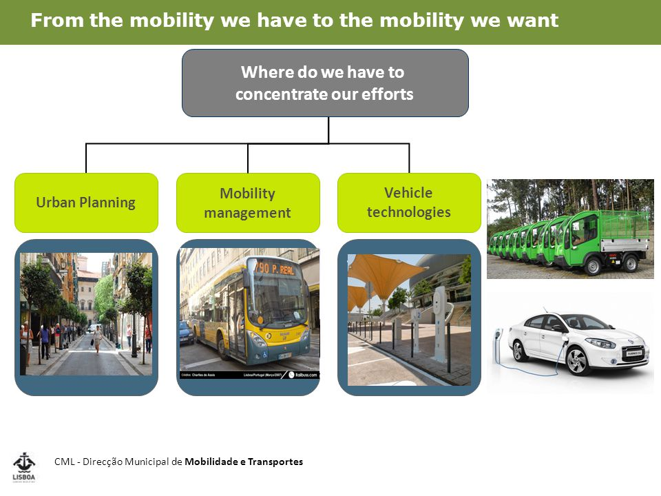 PM 10 Avenida da Liberdade From the mobility we have to the mobility we want CML - Direcção Municipal de Mobilidade e Transportes
