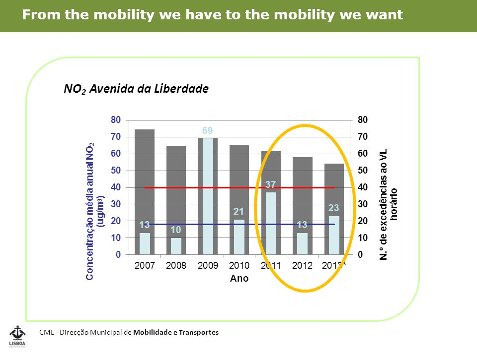 CML - Direcção Municipal de Mobilidade e Transportes From the mobility we have to the mobility we want Zonas de Emissões Reduzidas (ZER) Low-Emission Zones (LEZ)  Euro 3 in Zone 1  Euro 2 in Zone 2