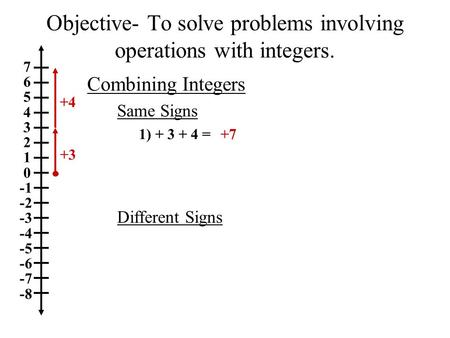 7 6 5 4 3 2 1 0 -2 -3 -4 -5 -6 -7 -8 Same Signs Different Signs 1) + 3 + 4 =+7 Objective- To solve problems involving operations with integers. Combining.