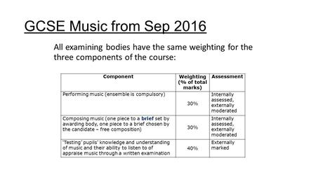 GCSE Music from Sep 2016 All examining bodies have the same weighting for the three components of the course: ComponentWeighting (% of total marks) Assessment.