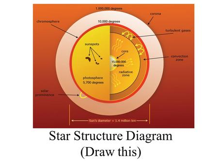 Star Structure Diagram (Draw this) Star Structure The sun, like all stars, is made up of hydrogen and helium gases, and a handful of other elements depending.