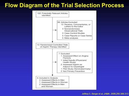 Flow Diagram of the Trial Selection Process Jeffrey S. Berger et al, JAMA. 2006;295:306-313.