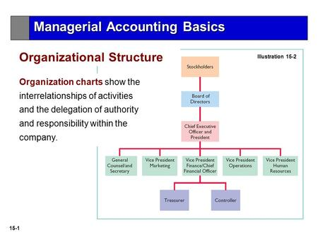 15-1 Illustration 15-2 Organization charts show the interrelationships of activities and the delegation of authority and responsibility within the company.