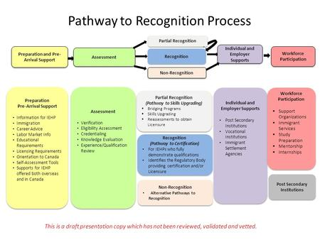 Pathway to Recognition Process Preparation Pre-Arrival Support Information for IEHP Immigration Career Advice Labor Market Info Educational Requirements.