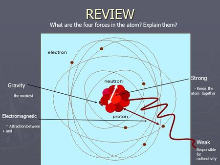 REVIEW What are the four forces in the atom? Explain them? Gravity - the weakest Electromagnetic - Attraction between + and - Strong - Keeps the atom together.