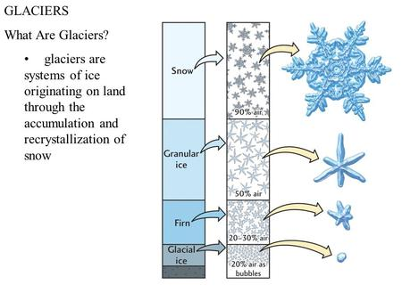 GLACIERS What Are Glaciers? glaciers are systems of ice originating on land through the accumulation and recrystallization of snow.