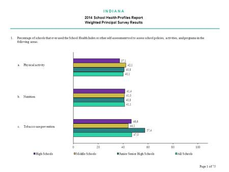 I N D I A N A 2014 School Health Profiles Report Weighted Principal Survey Results.